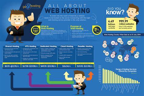 blogger web hosting dedicated server hosting and its important benefits