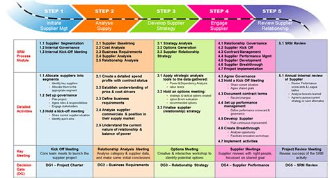 29 Images Of Supplier Management Plan Template Infovia Net Category Management Plan Template