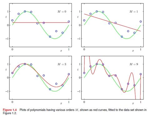 pattern recognition in python matplotlib multivariate polynomial best fit curve in