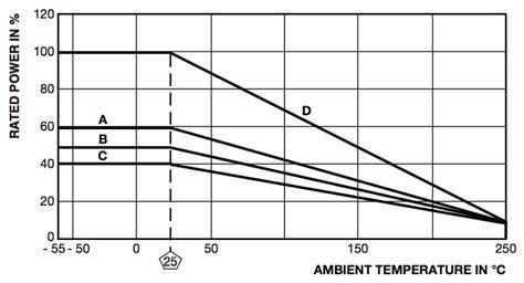 resistor power rating vs temperature dummy speaker load box