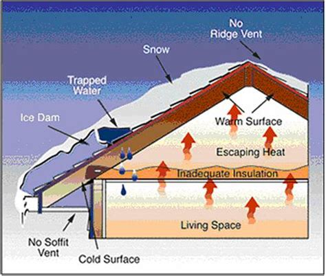 Fiber Cement Siding Problems Attic Ventilation Problems Diagram For Ohio Houses In Snow
