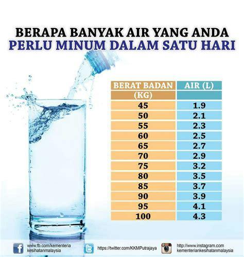 Air 2 Berapa Nya berapa sukatan air yang diperlukan setiap hari