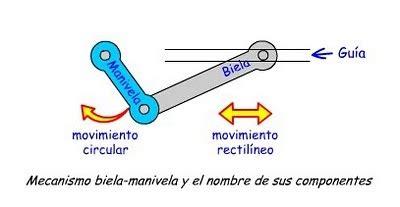 cadenas abiertas definicion mecanismos de transformaci 243 n del movimiento de circular a