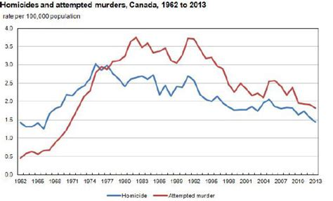 crime pattern vs trend crime in canada falls to lowest point since the 60s the