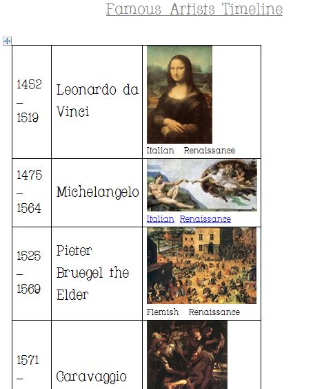 Printable Art History Timeline | famous artists 2013 timeline practical pages