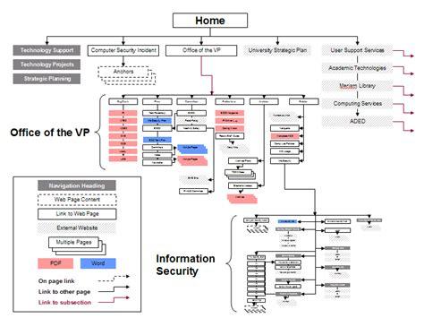 information websites information architecture for it websites