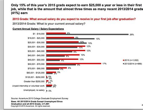 How Much Does Mba Graduate Earn by The Class Of 2015 Is In For A Rude Awakening On Pay Huffpost