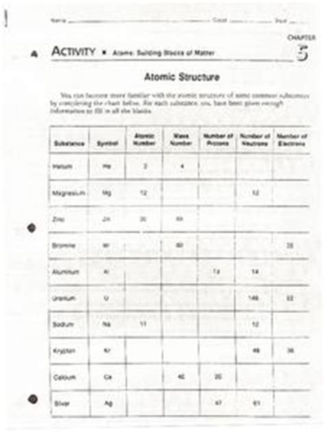 Atoms Building Blocks Of Matter Worksheet atoms building blocks of matter 7th 10th grade