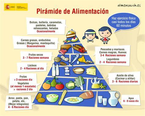subsidio de alimentacion colombia 2016 la gu 237 a de nutrici 211 n pir 225 mide alimenticia i