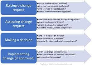 managing change to requirements business bullet