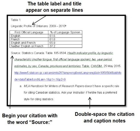 Table Caption Research Paper by Tables And Figures 7th Ed Cite It Right Guides At Library Learning Services