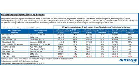 Kfz Versicherung Kosten Durchschnitt by Kfz Versicherung Diesel Teurer Als Benziner Computer Bild