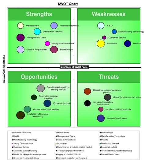 swot analysis template excel swot matrix excel template