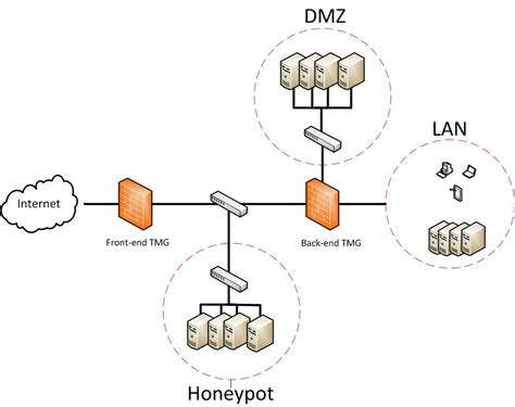 home network design dmz dmz design with forefront tmg 2010 an illusion called