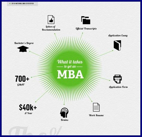Why Do Get An Mba by Education Infographic Te Hakkında En Iyi 68