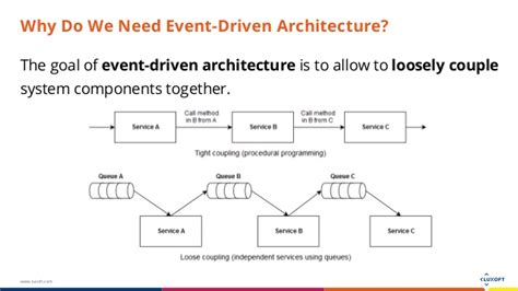 design event based architecture design java tutorial java ee application