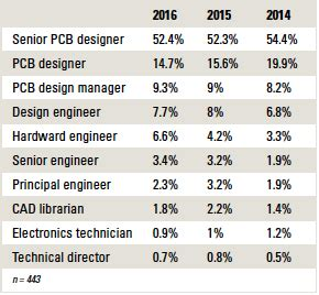 pcb design jobs salary circuit assembly online magazine the pcb design