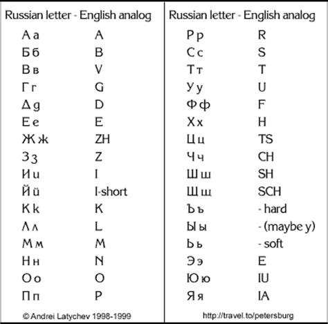 printable russian alphabet table russian alphabet chart russian alphabet to english