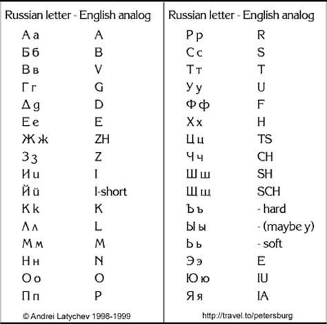 printable russian alphabet pdf russian alphabet chart russian alphabet to english