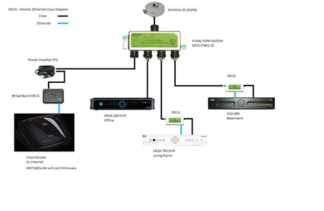 whole home dvr wiring diagram wiring diagrams
