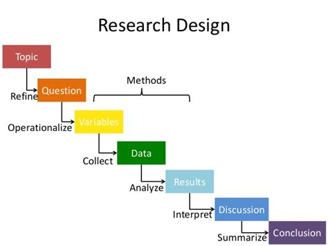 research methodology examples thesis the thesis toolbox research design for academic writing dissertation methodology examples uk essays