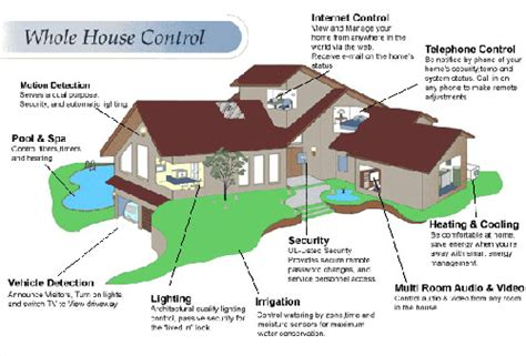 smart house apps for your smart phone design remodeling