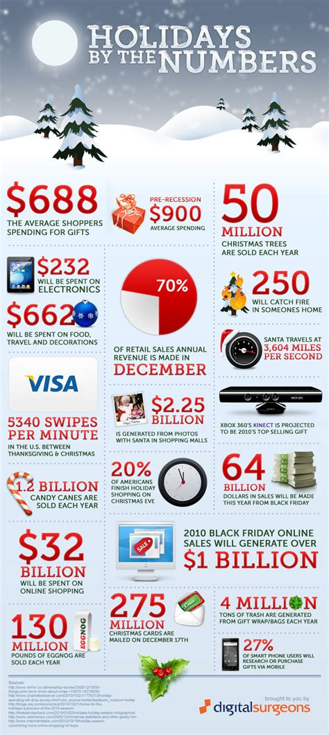 top christmas facts holidays by the numbers daily infographic