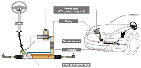 electric power steering is grabbing the wheel how power steering system works best explanation mechanical booster