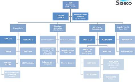 d italia organigramma management siseco crm