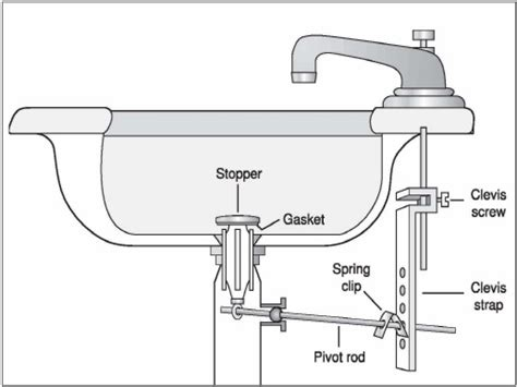 kitchen sink drain assembly diagram vanity sinks kohler bathroom sink drain repair diagram