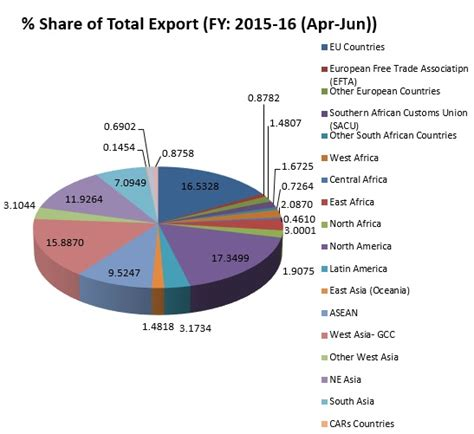 Mba In Import Export In India by Impact Of Economy On Indian Trade Business