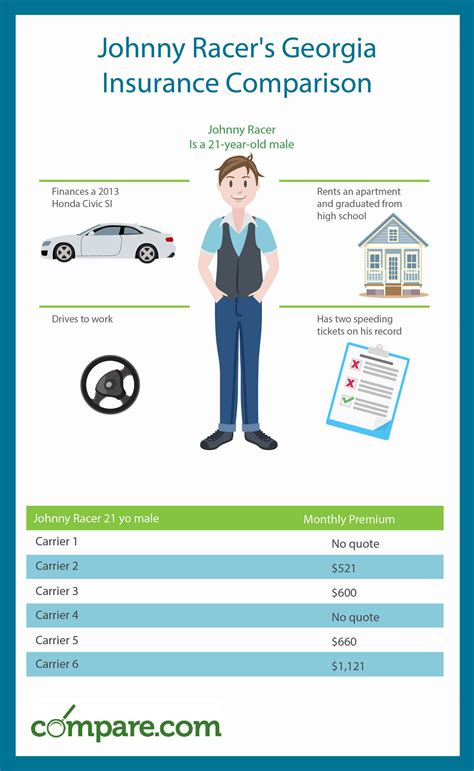 georgia car insurance comparison  cheaper rates
