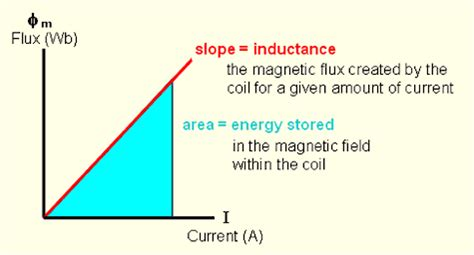 formula for energy stored in inductor physicslab inductors
