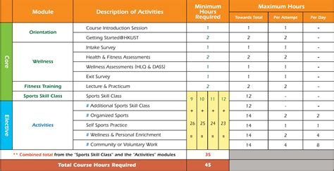 course planner template healthy lifestyle course hlth1010