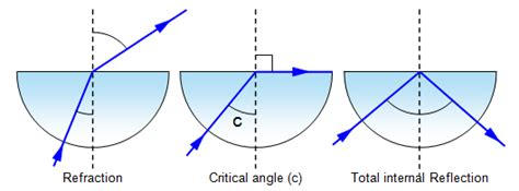 diagram of critical angle schoolphysics welcome