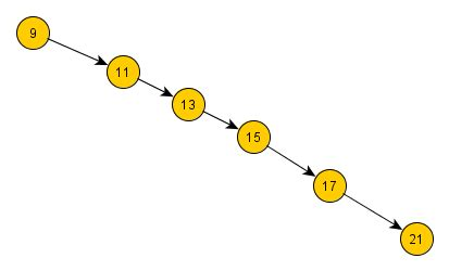 Binary Search Tree Worst Scenario Sorted Maps In Javascript Jster Javascript Catalog