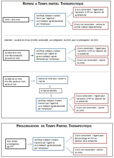 Modèle Lettre Saisine Comité Médical