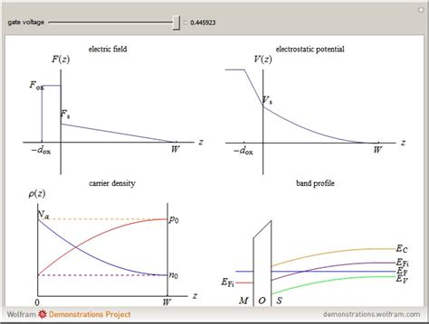 electric field mos capacitor mos capacitor electric field 28 images nanohub org courses ece 606 solid state devices