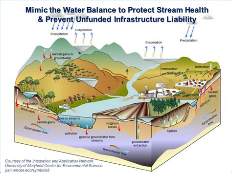 the epa s 8 tools of watershed protection ecological