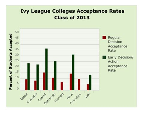 Brown Mba Acceptance Rate by 2013 League Admissions Statistics Coach