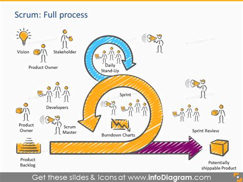 agile artifacts templates scrum process presentation template powerpoint roles