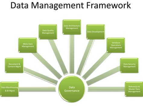 Management Search Data Management Images Search