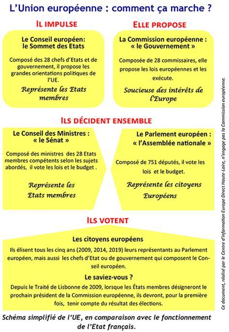 le si鑒e de l union europ馥nne les principales institutions europ 233 ennes d 233 partement 43