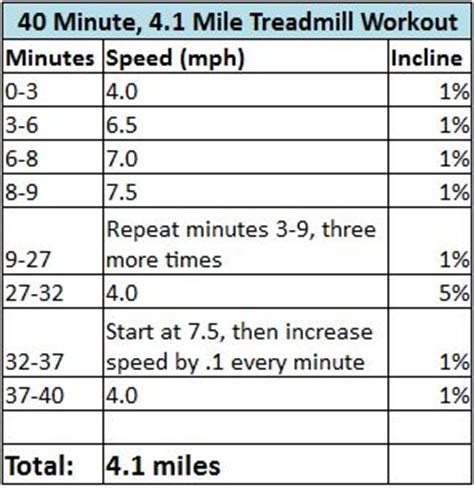 couch to 5k treadmill speed 40 minute 4 1 mile treadmill workout rutina de