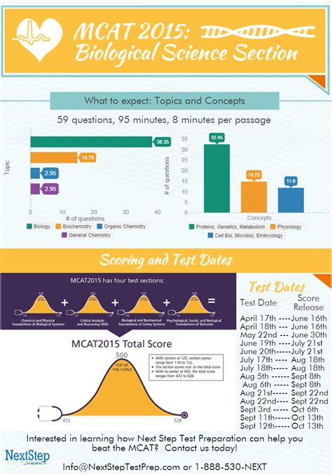 Mcat Biology Section mcat biological sciences infographic