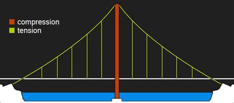 suspension bridge diagram cables and membranes