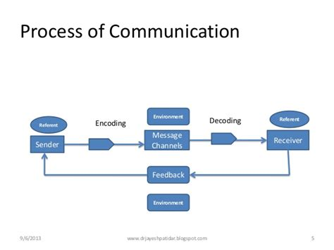 process of business communication with diagram communication process