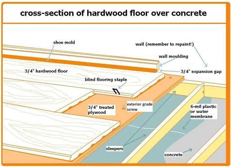 How to install solid hardwood flooring over concrete   The