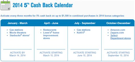 Chase Freedom Gas Station Gift Cards - chase freedom 2014 calendar chasing the points