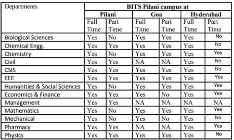 Mba Bits Pilani Hyderabad by Admission Opens To Bits Pilani Phd Programme For Pilani